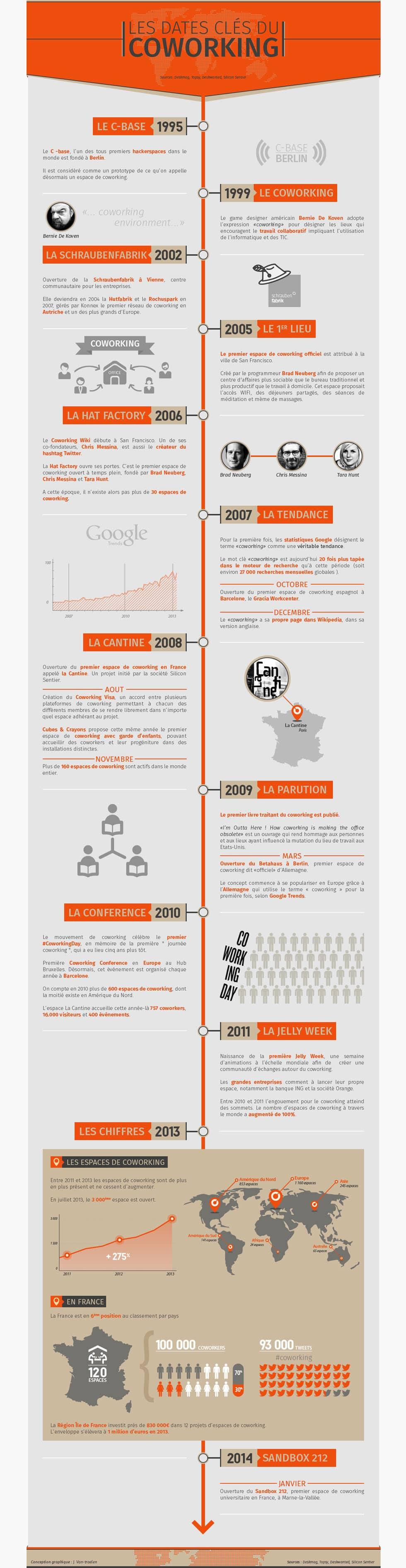 Infographie sur les origines du coworking - sources deskmag