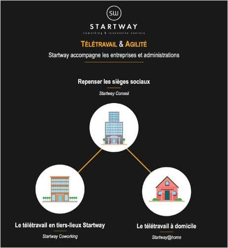 Les solutions hybrides de Télétravail  proposées par Startway Coworking
